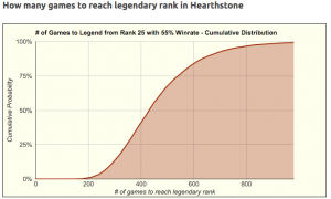 Number of Games to reach Legend in Hearthstone